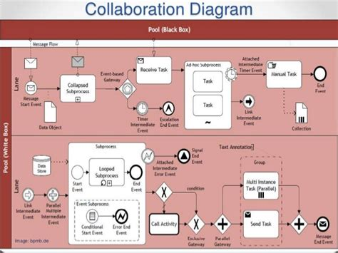 Bpmn diagram visio download blew waiting bpmn diagram visio download png 760x404 bpmn diagram visio download jpg 638x479 ccuart