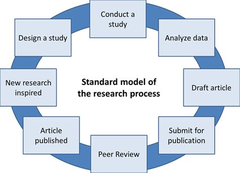 Chapter 3 research design and methodology png 721x521