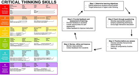 Strategies to promote critical thinking in the elementary png 910x495